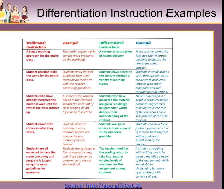 valuation instruction