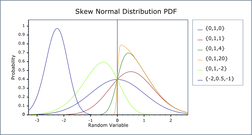 standard deviation sample is skewed
