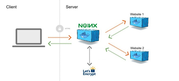 nginx documentation