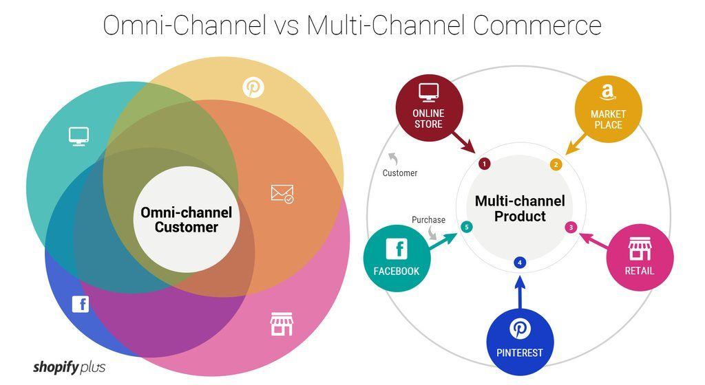 omni channel marketing pdf