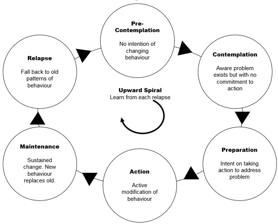 stages of change pdf