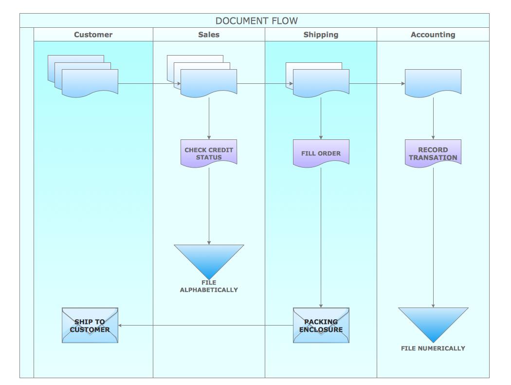 sample process flow document
