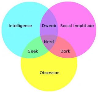 nerd acronym urban dictionary
