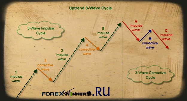 neo wave theory pdf free download