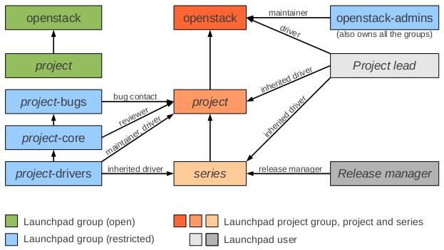 openstack swift guide