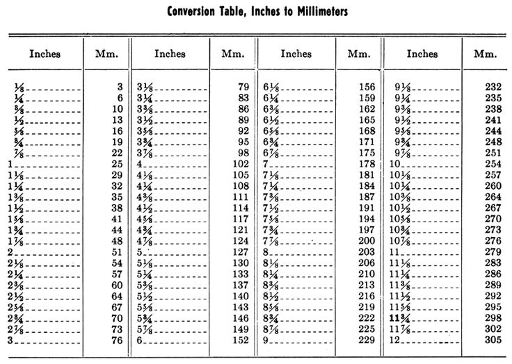 mm to inch conversion table pdf