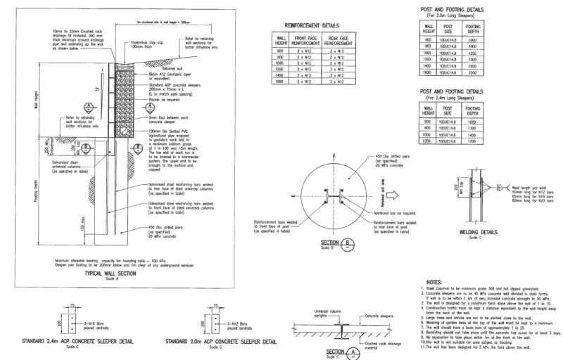 sleeper retaining wall design guide
