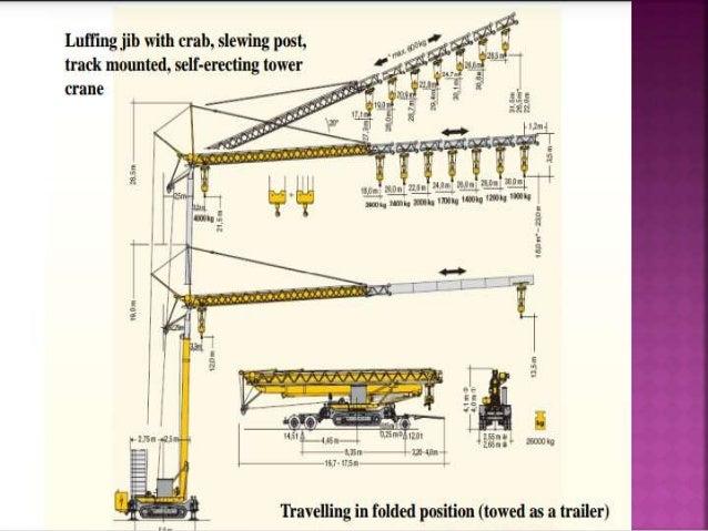 types of hoist pdf
