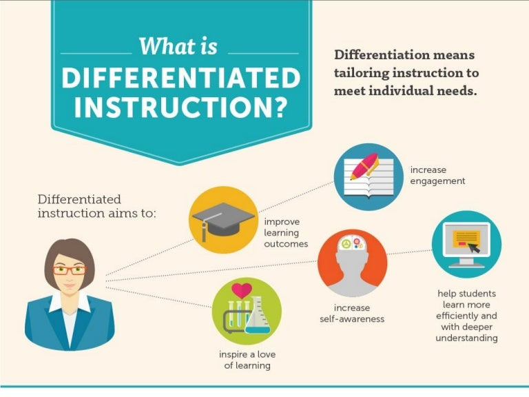 using data to differentiate instruction
