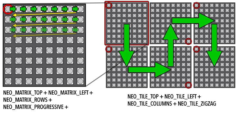neopixel code guide