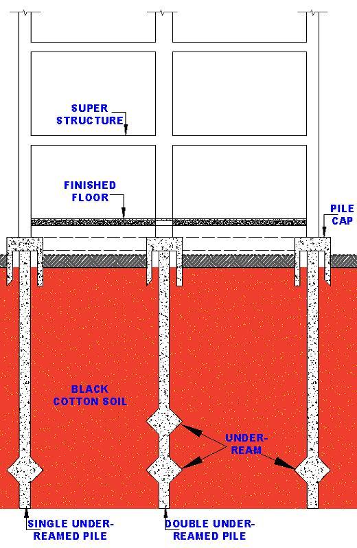 pile foundation pdf