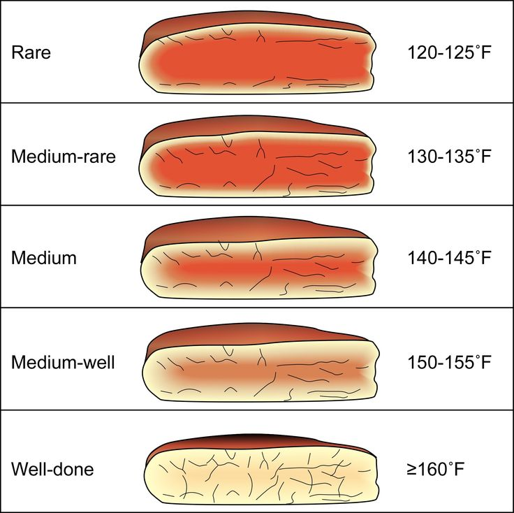steak cooking guide