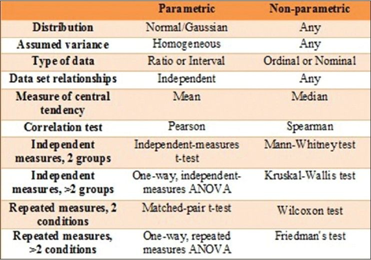 parametric and nonparametric statistics pdf