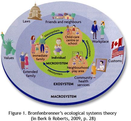 urie bronfenbrenner ecological systems theory pdf