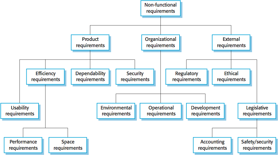 software application functional requirements