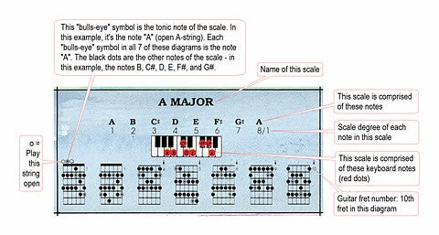 types of piano scales pdf