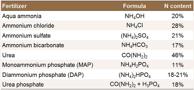urea fertilizer application rate nz