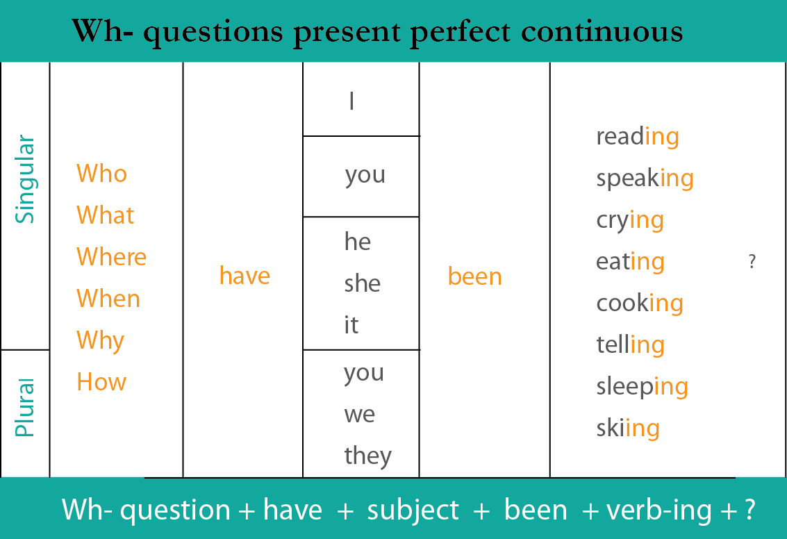 wh questions present continuous exercises pdf