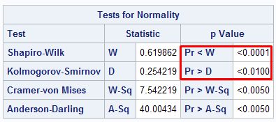 normality test for small sample size