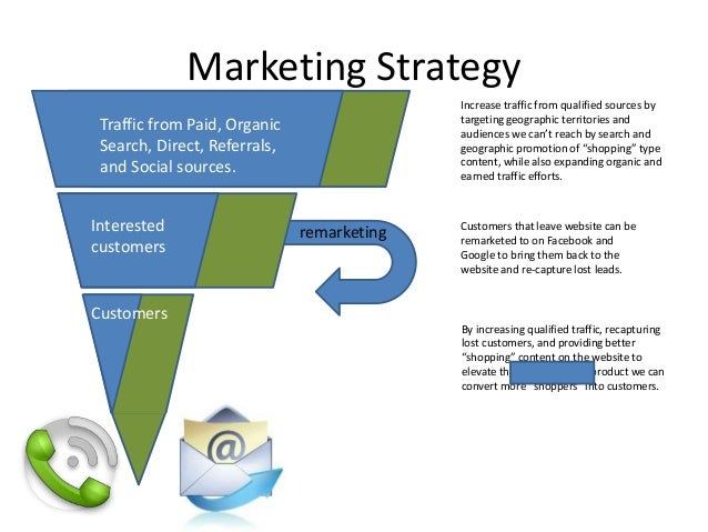 sample brand strategy