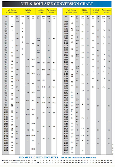 metric bolt and spanner size chart pdf