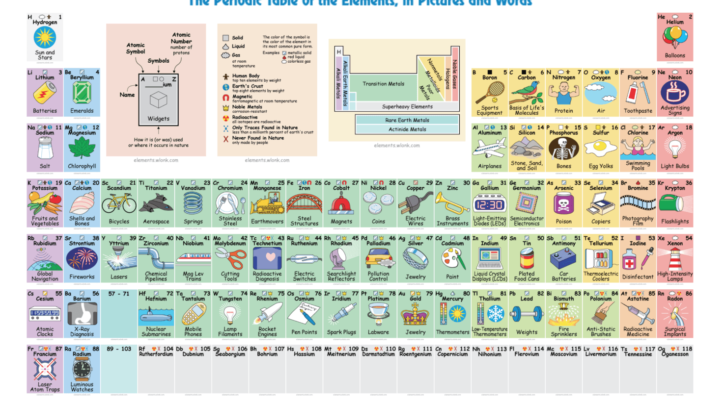 periodic table pdf detailed