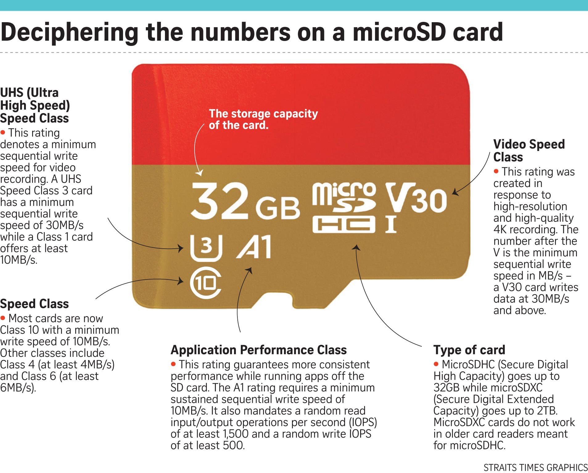 micro sd card ratings guide