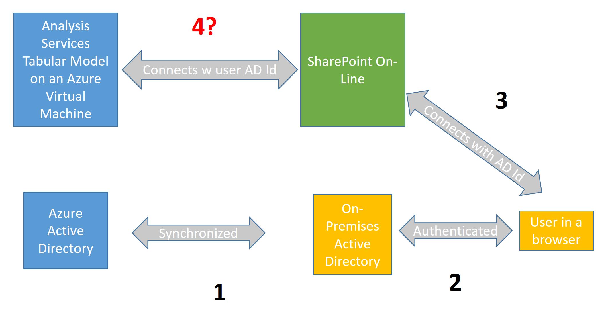 microsoft azure stack documentation