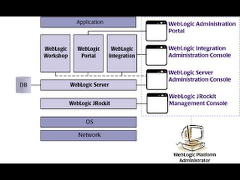 weblogic application server tutorial
