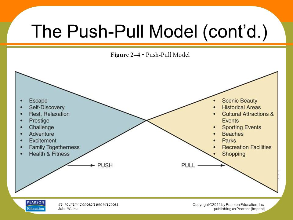 push and pull theory pdf