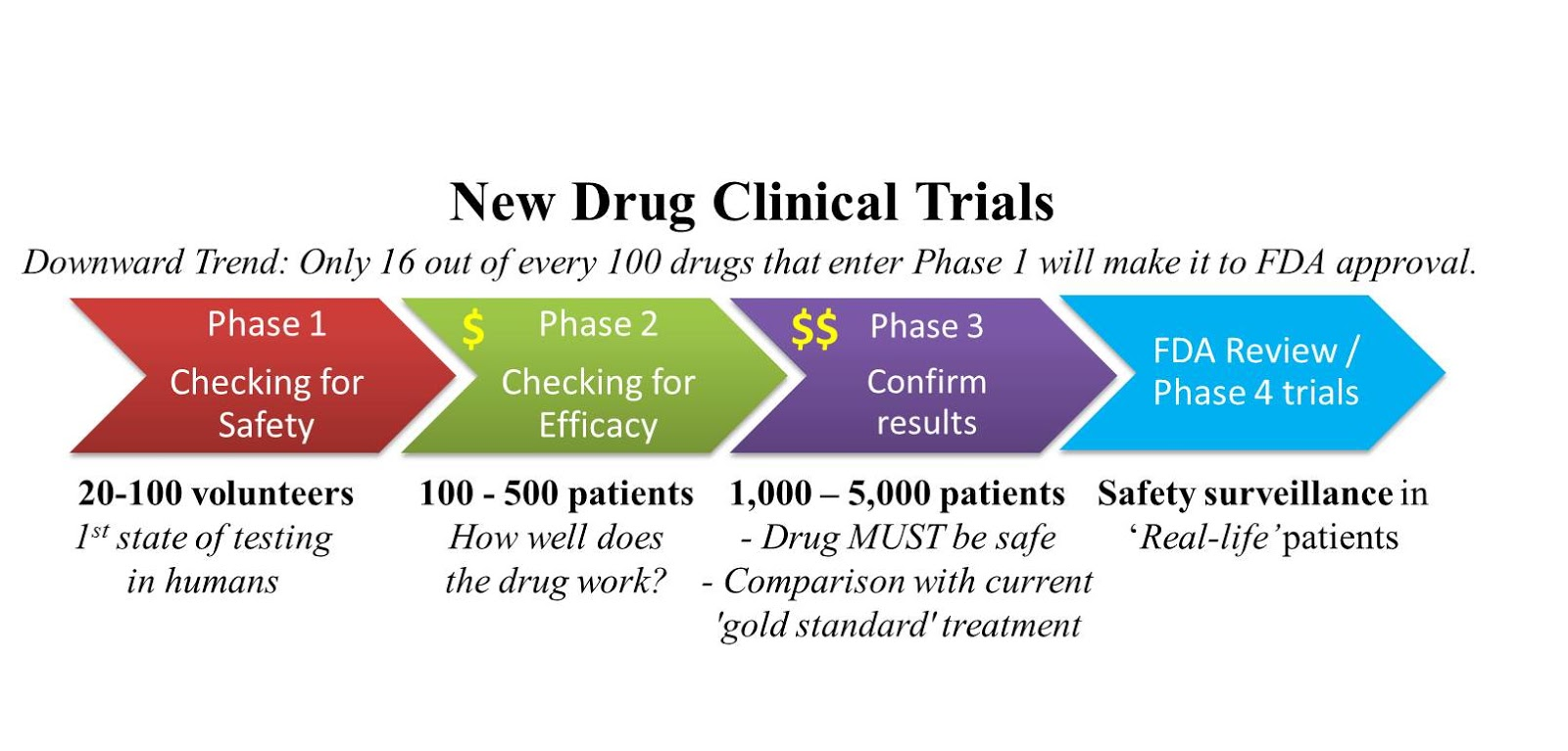 what is a good sample size clinical trial