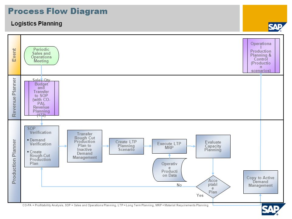 sap logistics execution pdf