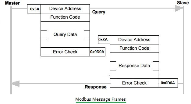 modbus application protocol specification v1.1