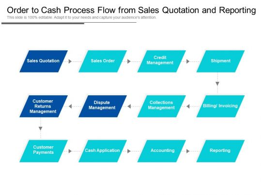 order to cash process flow pdf