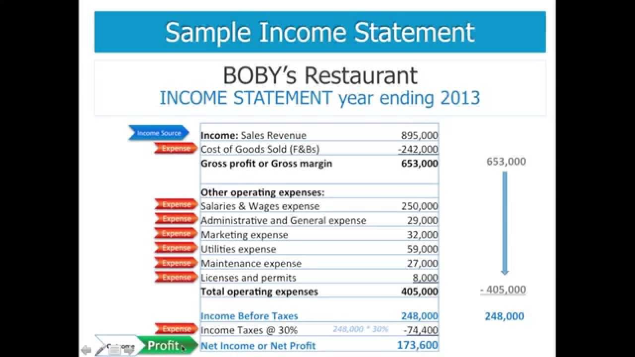 profit and loss account sample for hotel