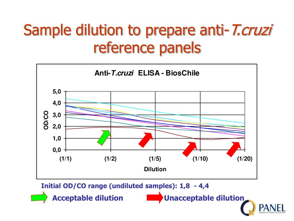 sample dilution