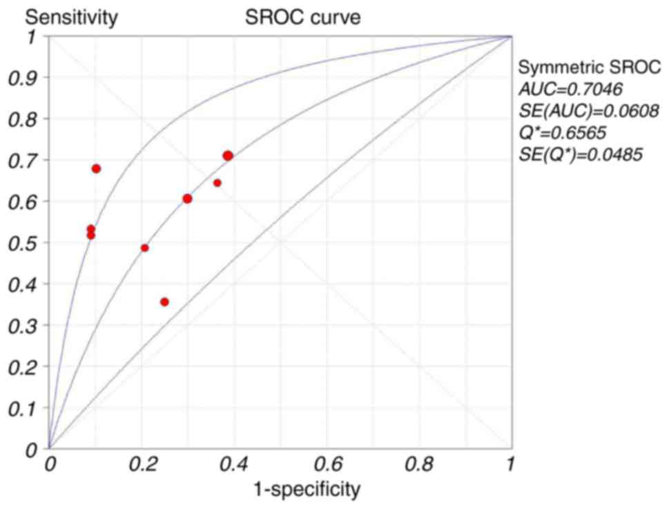 sample size for diagnostic accuracy studies