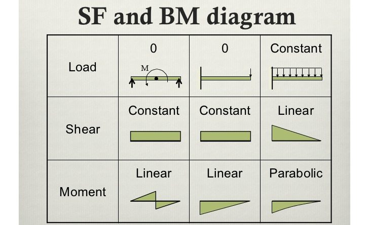 shear force and bending moment diagram solved examples pdf
