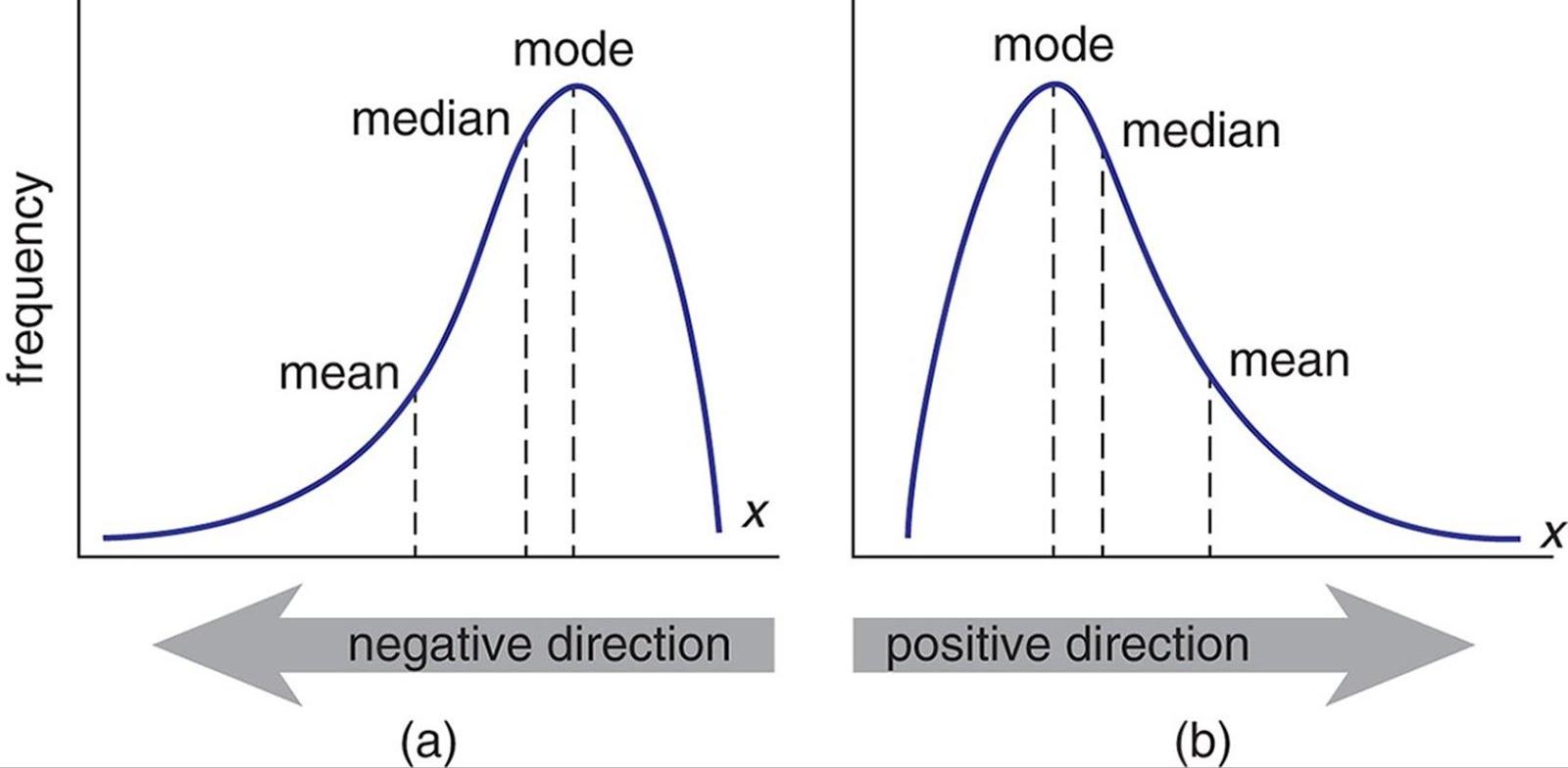 standard deviation sample is skewed