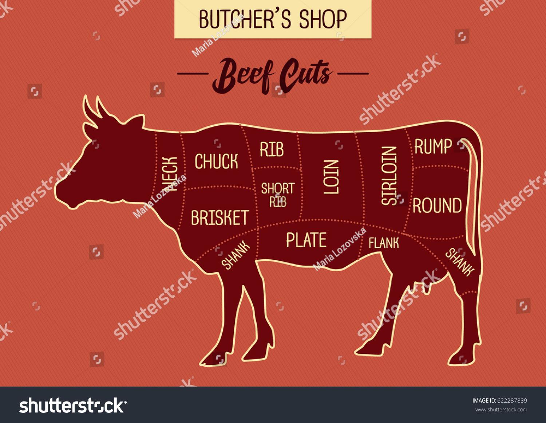 steak cuts guide