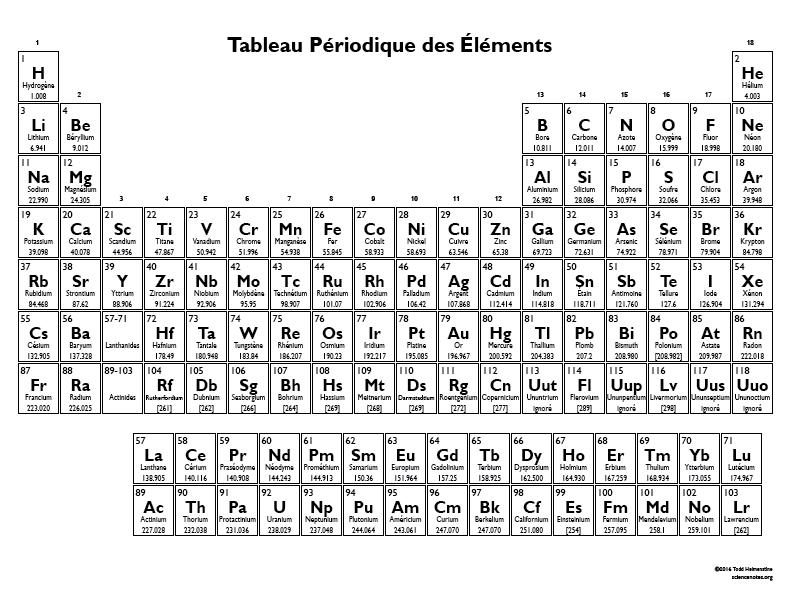 tableau périodique pdf