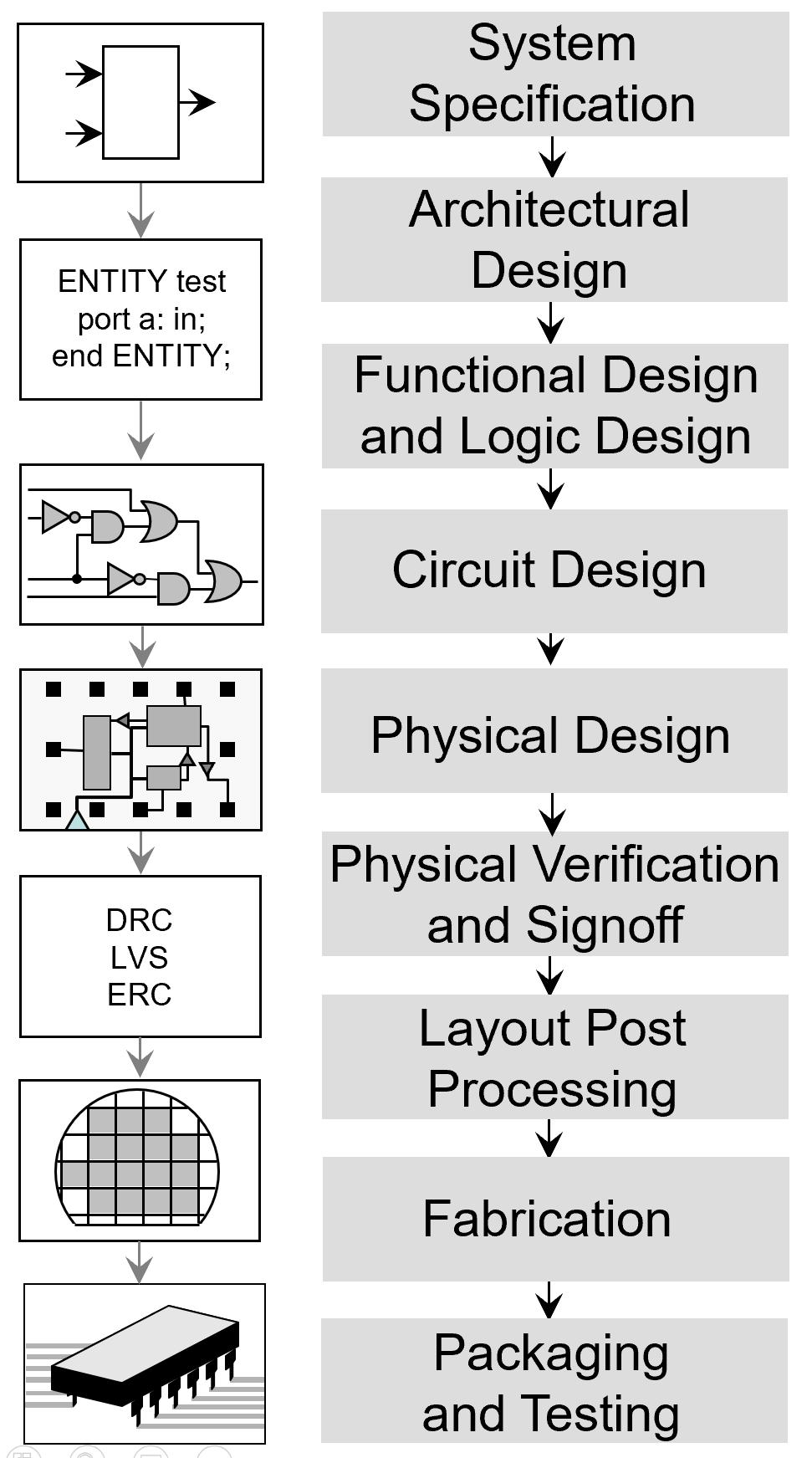 types of layout pdf