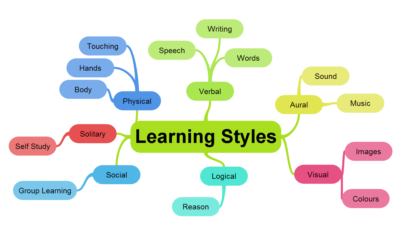 types of learning styles pdf