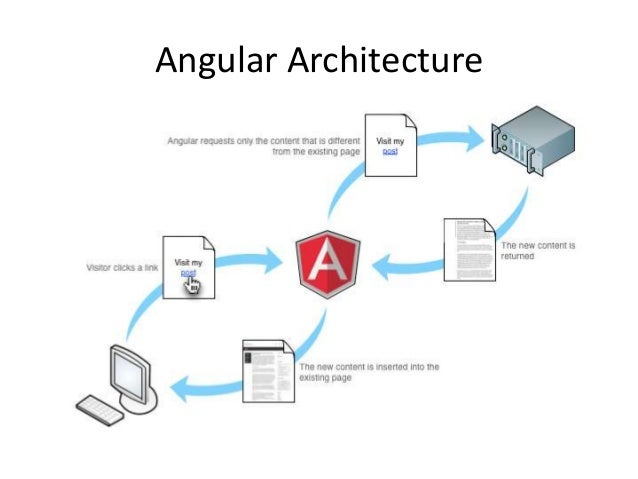 what is angular application