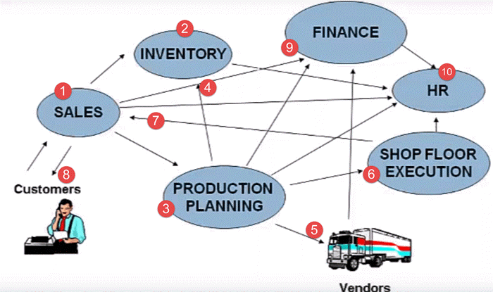 what is erp application