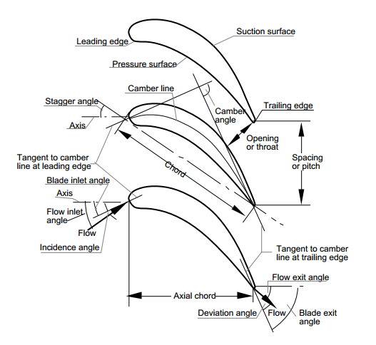 wind terms glossary